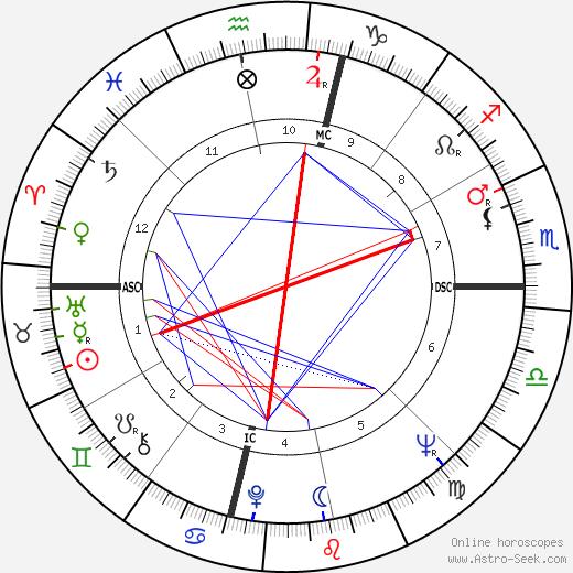 James Baxter Hunt tema natale, oroscopo, James Baxter Hunt oroscopi gratuiti, astrologia