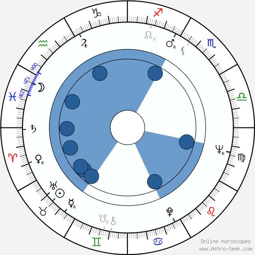 Jan Harlan wikipedia, horoscope, astrology, instagram
