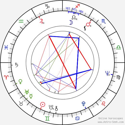 Jan Pietrzak birth chart, Jan Pietrzak astro natal horoscope, astrology