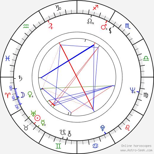 Jana Moravcová tema natale, oroscopo, Jana Moravcová oroscopi gratuiti, astrologia
