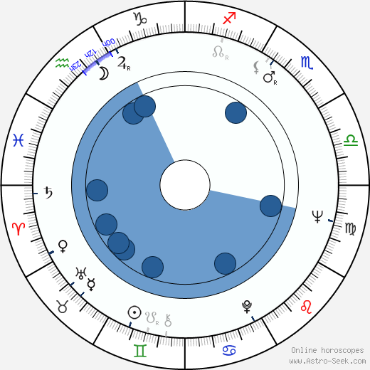 Jaroslav Vízner wikipedia, horoscope, astrology, instagram