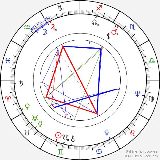 Jaroslav Vízner birth chart, Jaroslav Vízner astro natal horoscope, astrology