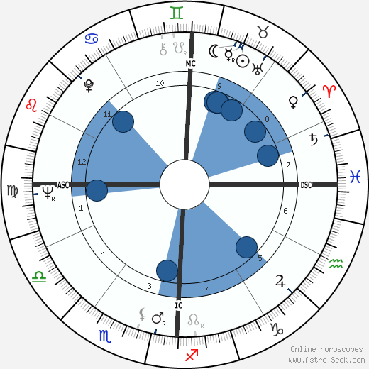 Jean Houston wikipedia, horoscope, astrology, instagram