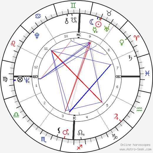 Jean Houston tema natale, oroscopo, Jean Houston oroscopi gratuiti, astrologia