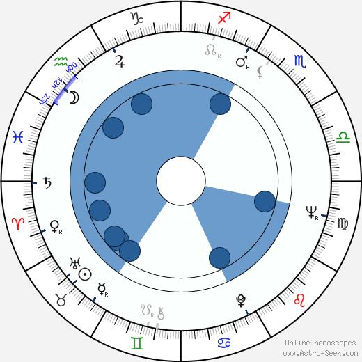 Krzysztof Kalczyński wikipedia, horoscope, astrology, instagram