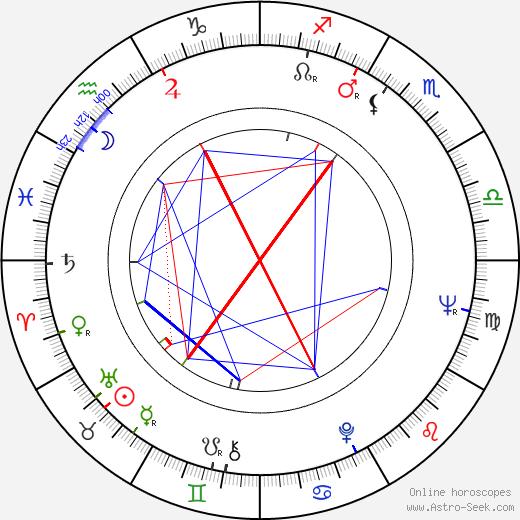 Krzysztof Kalczyński birth chart, Krzysztof Kalczyński astro natal horoscope, astrology