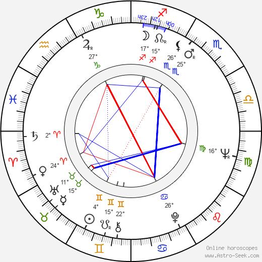 Ladislav Klepal birth chart, biography, wikipedia 2020, 2021