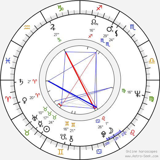 Madeleine Albright birth chart, biography, wikipedia 2019, 2020