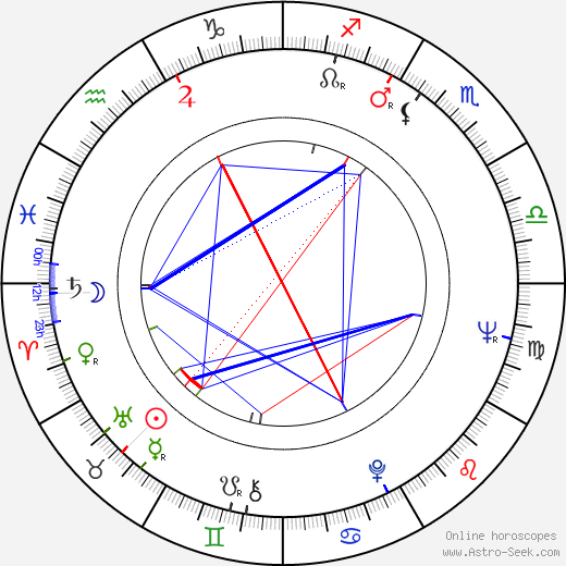 Markus Similä birth chart, Markus Similä astro natal horoscope, astrology