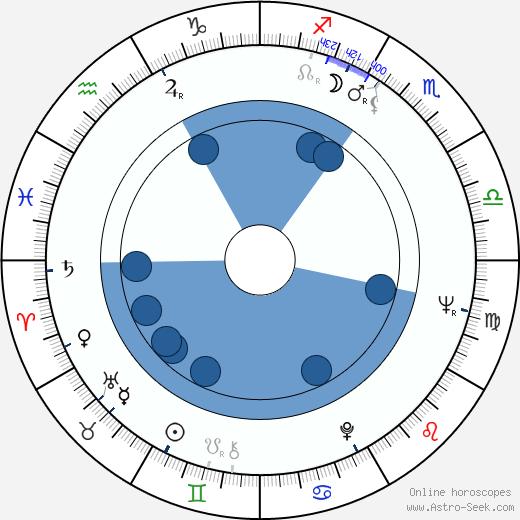 Milan Růžička wikipedia, horoscope, astrology, instagram