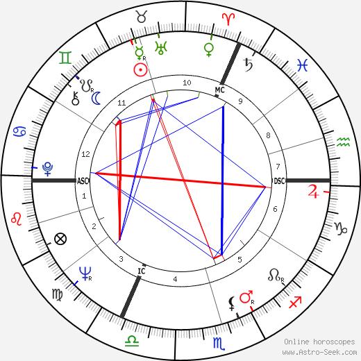 Misha Defonseca tema natale, oroscopo, Misha Defonseca oroscopi gratuiti, astrologia