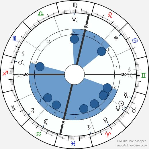 Nélida Piñon wikipedia, horoscope, astrology, instagram