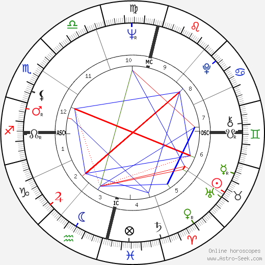 Нелида Пиньон Nélida Piñon день рождения гороскоп, Nélida Piñon Натальная карта онлайн