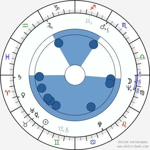 Pat Roach wikipedia, horoscope, astrology, instagram