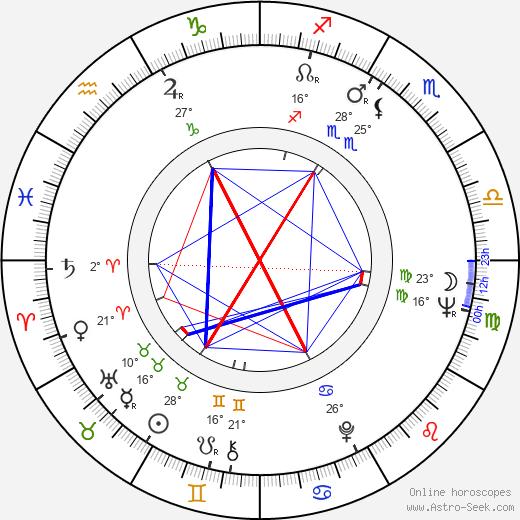 Pat Roach birth chart, biography, wikipedia 2020, 2021