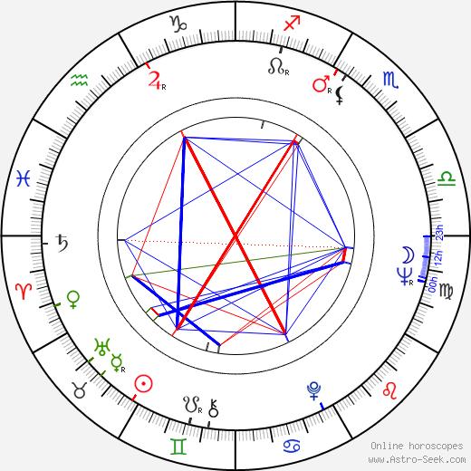 Pat Roach birth chart, Pat Roach astro natal horoscope, astrology