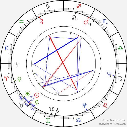 Pavel Brezina astro natal birth chart, Pavel Brezina horoscope, astrology