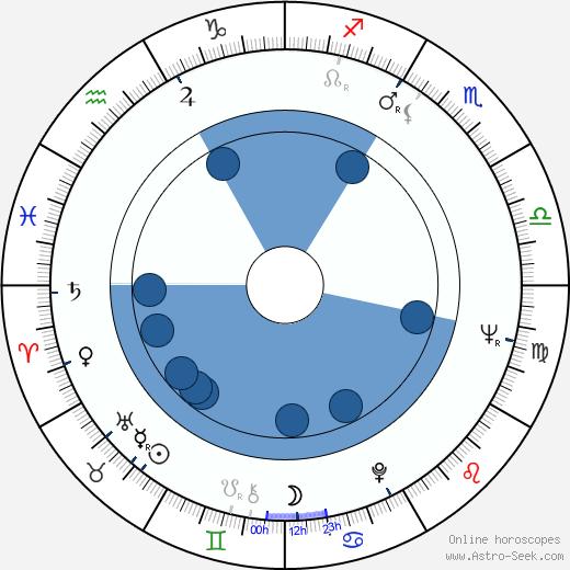 Pavel Dvořák wikipedia, horoscope, astrology, instagram