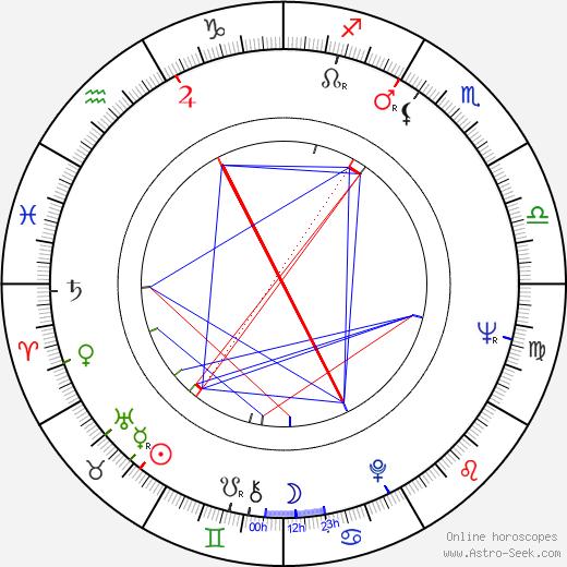 Pavel Dvořák birth chart, Pavel Dvořák astro natal horoscope, astrology