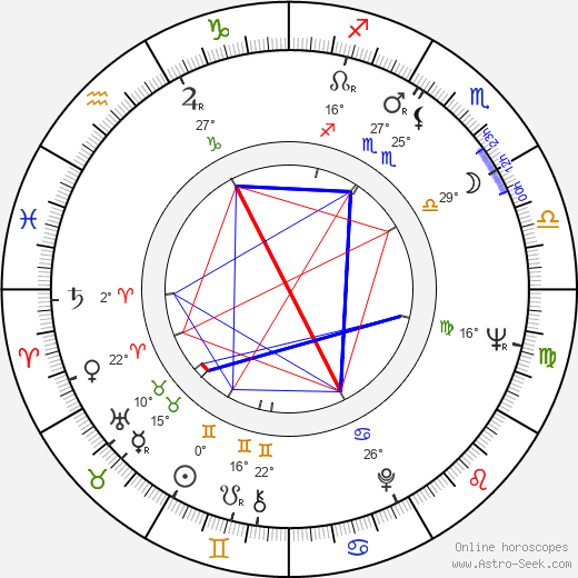 Richard Kovalčík birth chart, biography, wikipedia 2018, 2019