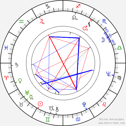 Richard Kovalčík astro natal birth chart, Richard Kovalčík horoscope, astrology