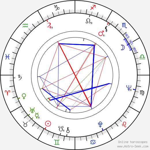 Richard Kovalčík день рождения гороскоп, Richard Kovalčík Натальная карта онлайн