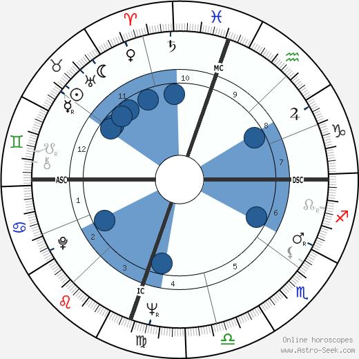 Robert D. Jeter wikipedia, horoscope, astrology, instagram