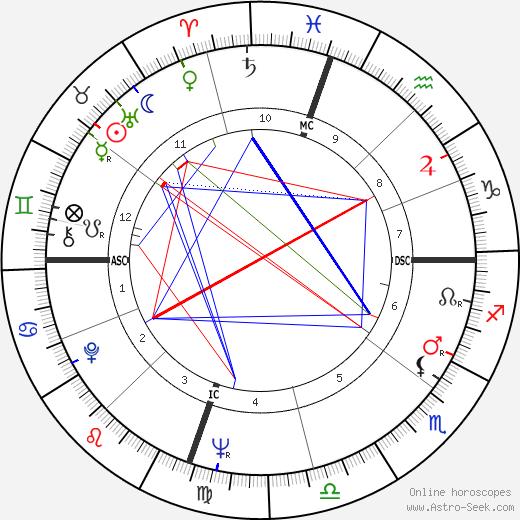 Robert D. Jeter tema natale, oroscopo, Robert D. Jeter oroscopi gratuiti, astrologia