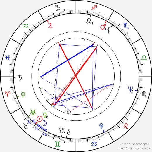 Robert Phalen birth chart, Robert Phalen astro natal horoscope, astrology