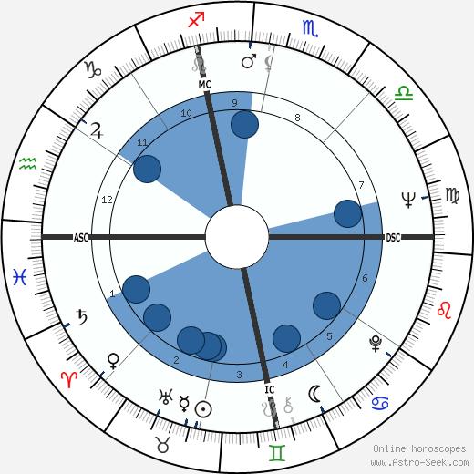Roger Zelazny wikipedia, horoscope, astrology, instagram