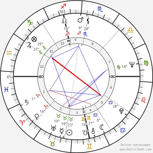 Roger Zelazny birth chart, biography, wikipedia 2018, 2019
