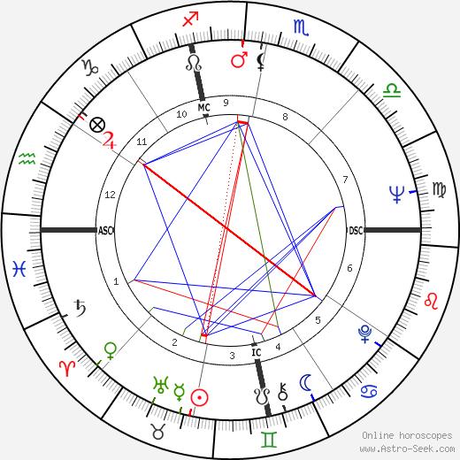 Roger Zelazny astro natal birth chart, Roger Zelazny horoscope, astrology