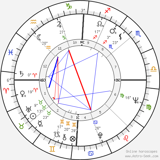 Ron Carter birth chart, biography, wikipedia 2020, 2021