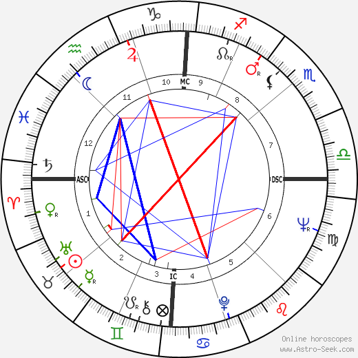 Ron Carter birth chart, Ron Carter astro natal horoscope, astrology