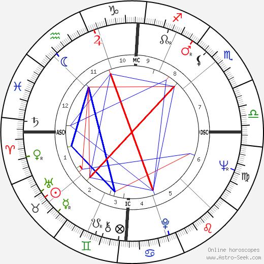 Рон Картер Ron Carter день рождения гороскоп, Ron Carter Натальная карта онлайн