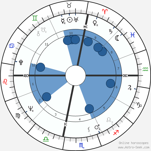 Rubin Carter wikipedia, horoscope, astrology, instagram