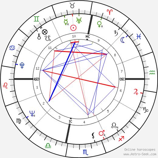 Rubin Carter tema natale, oroscopo, Rubin Carter oroscopi gratuiti, astrologia