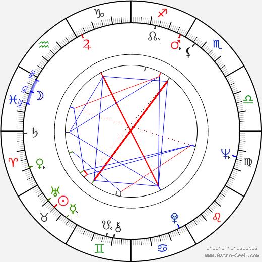 Sandy Baron astro natal birth chart, Sandy Baron horoscope, astrology