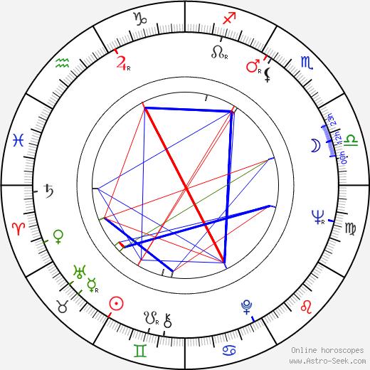 Sofiko Chiaureli astro natal birth chart, Sofiko Chiaureli horoscope, astrology