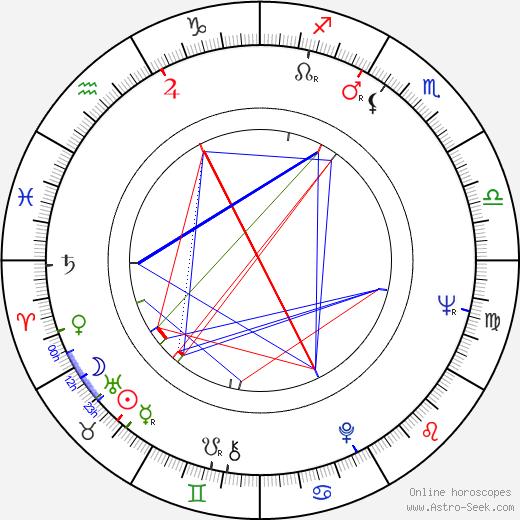 Sonny Curtis birth chart, Sonny Curtis astro natal horoscope, astrology