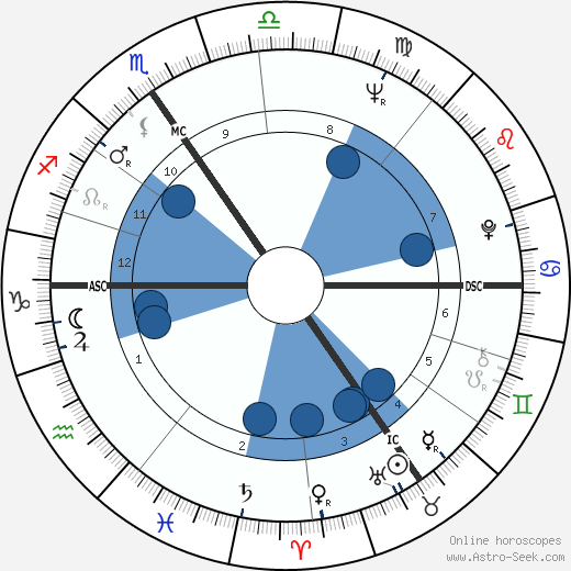 Thierry Bosquet wikipedia, horoscope, astrology, instagram