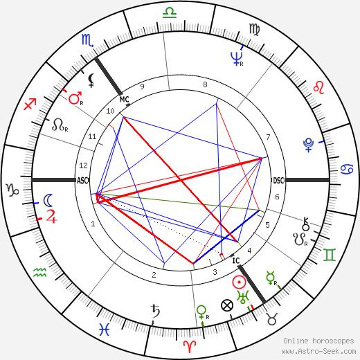 Thierry Bosquet день рождения гороскоп, Thierry Bosquet Натальная карта онлайн