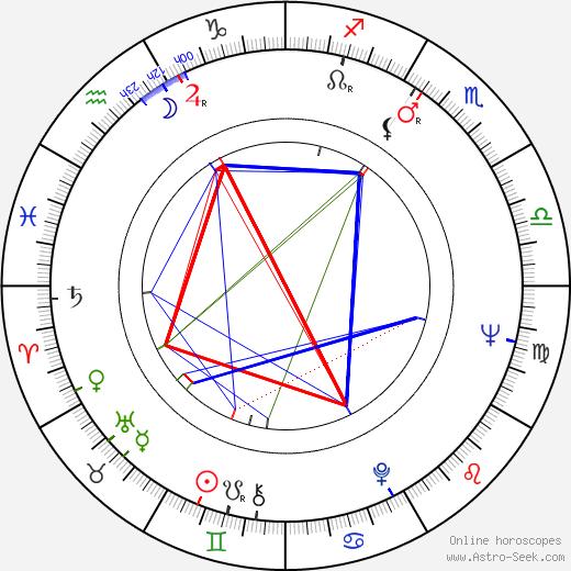 Tonpei Hidari astro natal birth chart, Tonpei Hidari horoscope, astrology