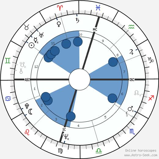 Trini Lopez wikipedia, horoscope, astrology, instagram