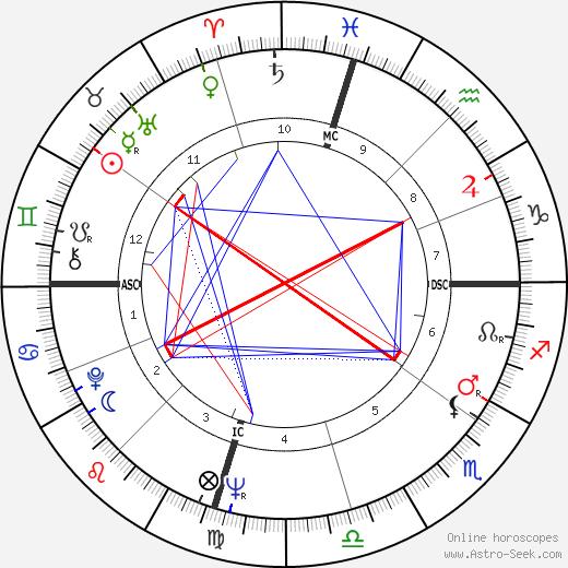 Трини Лопес Trini Lopez день рождения гороскоп, Trini Lopez Натальная карта онлайн