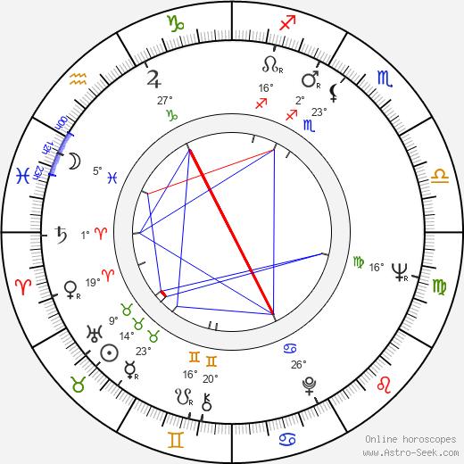Yuriy Nazarov birth chart, biography, wikipedia 2019, 2020