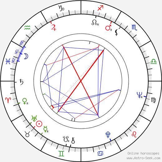Yuriy Nazarov astro natal birth chart, Yuriy Nazarov horoscope, astrology