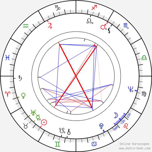 Ивонн Крейг Yvonne Craig день рождения гороскоп, Yvonne Craig Натальная карта онлайн