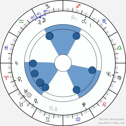 Zdeněk Pošíval wikipedia, horoscope, astrology, instagram