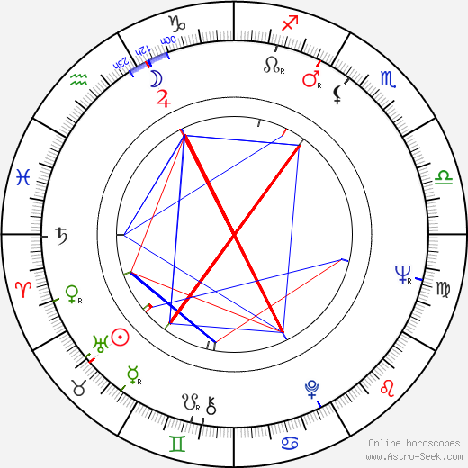 Zdeněk Pošíval birth chart, Zdeněk Pošíval astro natal horoscope, astrology